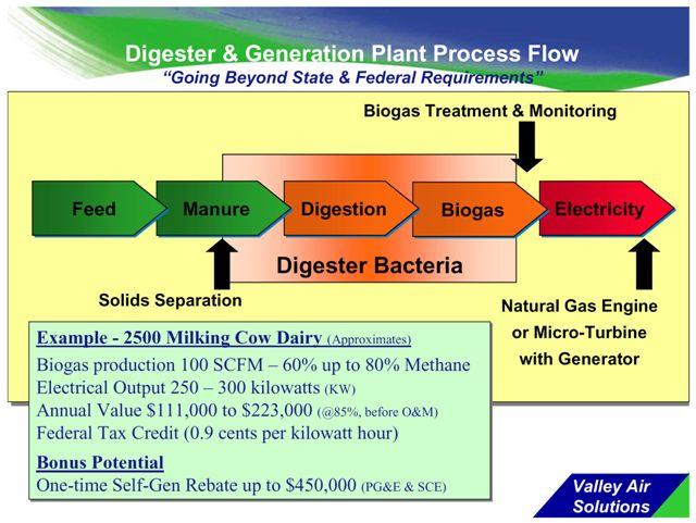 Methane Digesters, Anaerobic Digestion, Fertilizer, Cogeneration